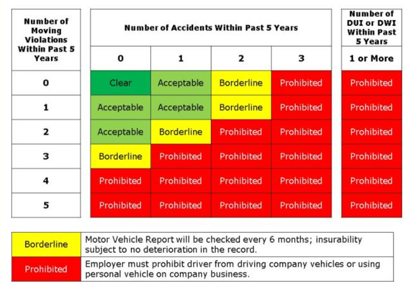 Driving Records Your driving record has a big impact on whether you can drive a company vehicle.